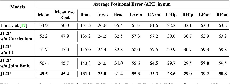 Figure 1 for Language2Pose: Natural Language Grounded Pose Forecasting