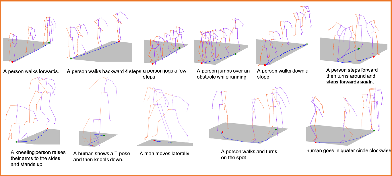 Figure 4 for Language2Pose: Natural Language Grounded Pose Forecasting
