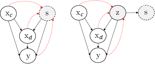 Figure 1 for Fairness without the sensitive attribute via Causal Variational Autoencoder