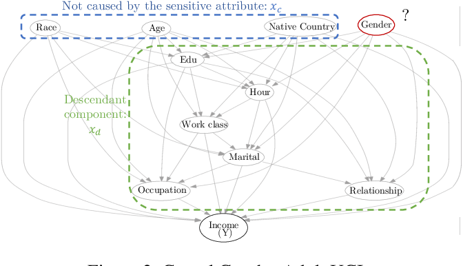 Figure 2 for Fairness without the sensitive attribute via Causal Variational Autoencoder