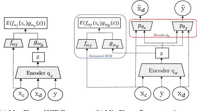Figure 3 for Fairness without the sensitive attribute via Causal Variational Autoencoder