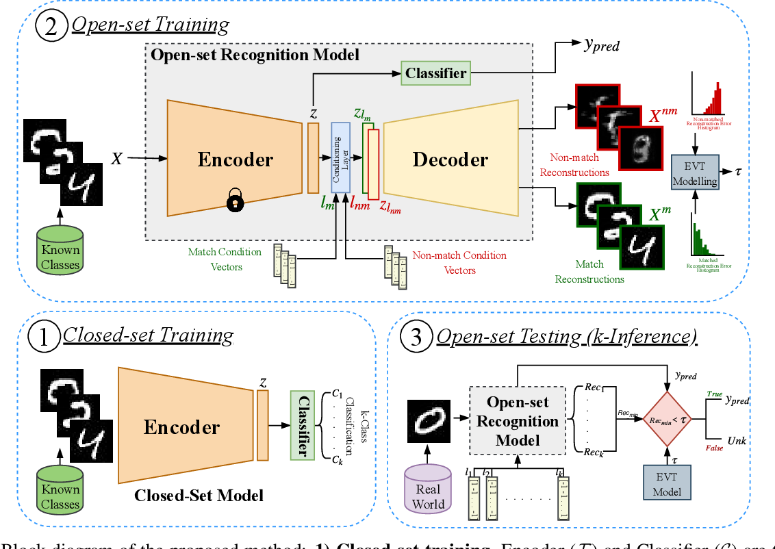 Figure 3 for C2AE: Class Conditioned Auto-Encoder for Open-set Recognition