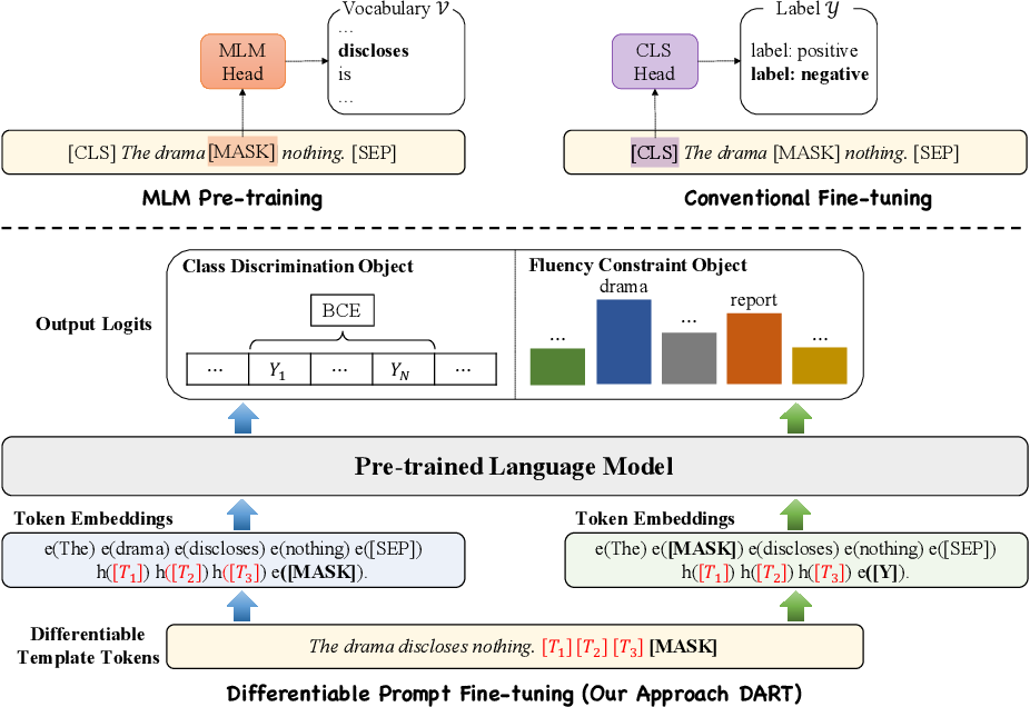 Figure 1 for Differentiable Prompt Makes Pre-trained Language Models Better Few-shot Learners