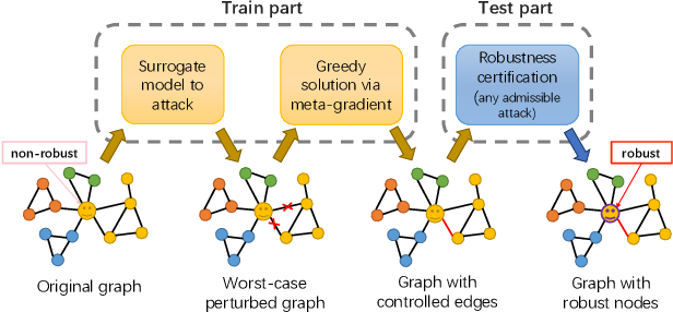 Figure 4 for Adversarial Immunization for Improving Certifiable Robustness on Graphs