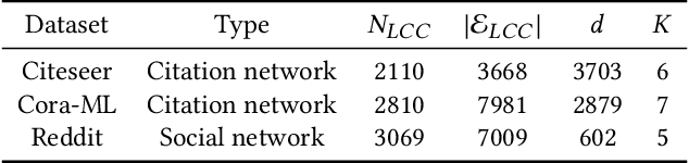 Figure 2 for Adversarial Immunization for Improving Certifiable Robustness on Graphs