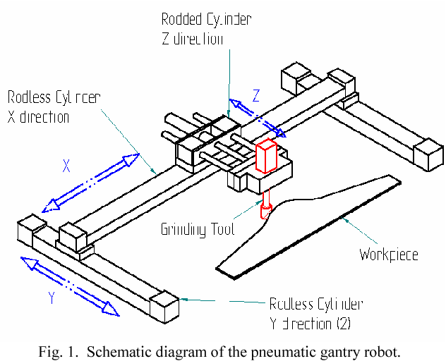 Figure 1 from Control of a pneumatic gantry robot for grinding: a