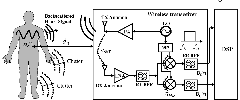 PDF] Wireless Bio-Radar Sensor for Heartbeat and Respiration