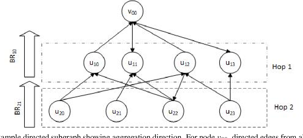 Figure 1 for Deep Graph Library Optimizations for Intel(R) x86 Architecture