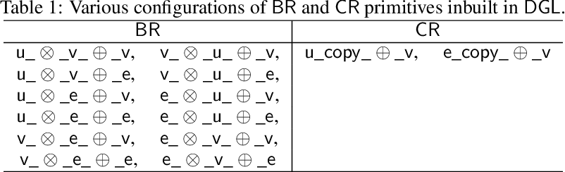 Figure 2 for Deep Graph Library Optimizations for Intel(R) x86 Architecture