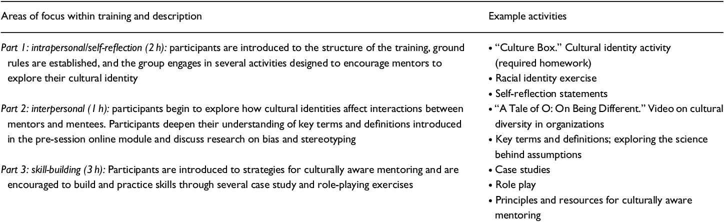 PDF] Pilot Study of an Intervention to Increase Cultural Awareness