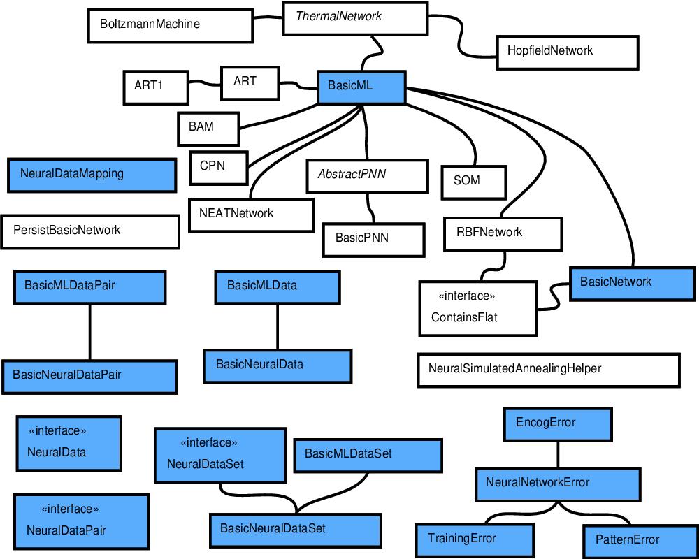Encog Machine Learning Framework - Semantic Scholar