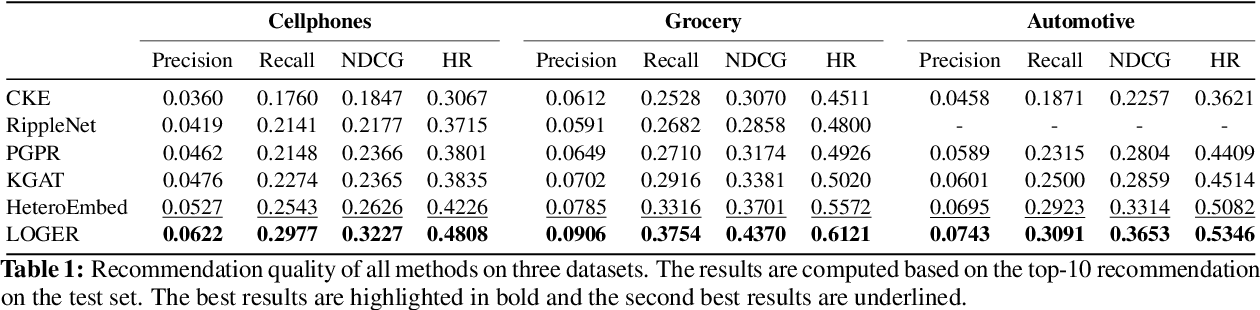 Figure 2 for Faithfully Explainable Recommendation via Neural Logic Reasoning