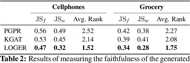 Figure 3 for Faithfully Explainable Recommendation via Neural Logic Reasoning