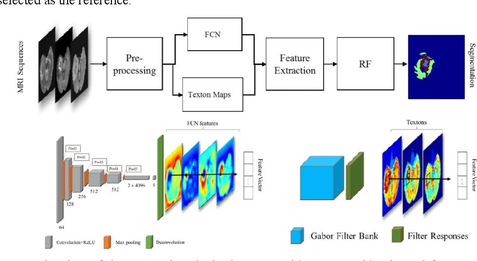 Figure 1 for MRI Brain Tumor Segmentation using Random Forests and Fully Convolutional Networks