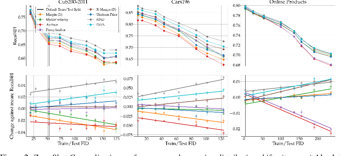 Figure 3 for Characterizing Generalization under Out-Of-Distribution Shifts in Deep Metric Learning