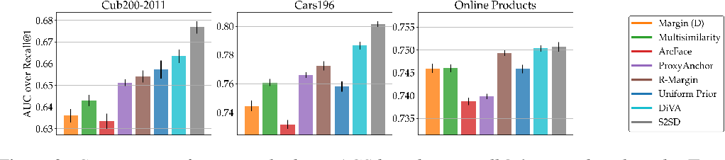 Figure 4 for Characterizing Generalization under Out-Of-Distribution Shifts in Deep Metric Learning