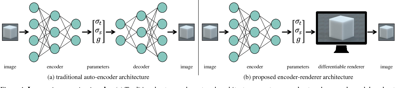 Figure 1 for Inverse Transport Networks