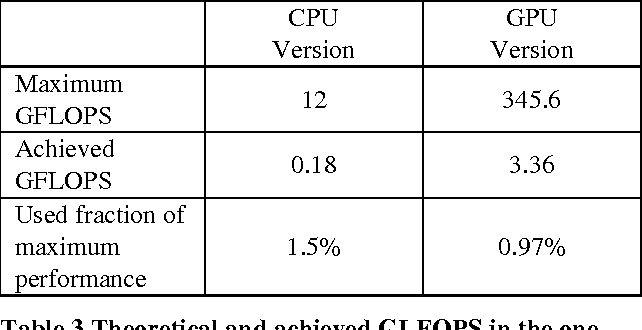 Table 1 from Accelerating the Computation of Haralick's Texture