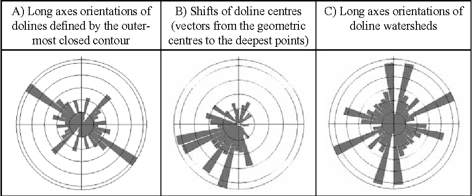 Figure 10 from doline morphometric analysis and karst morphology of 10 rose diagrams from doline data of the sample area with length weighted ccuart Image collections
