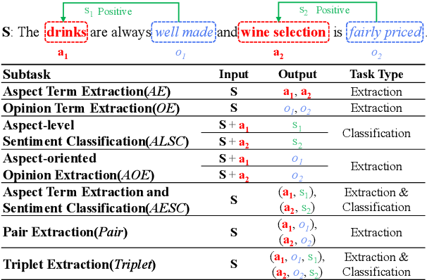 Figure 1 for A Unified Generative Framework for Aspect-Based Sentiment Analysis