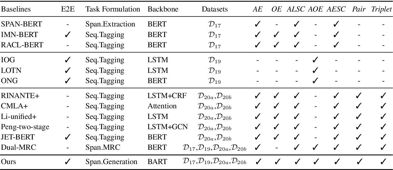 Figure 4 for A Unified Generative Framework for Aspect-Based Sentiment Analysis