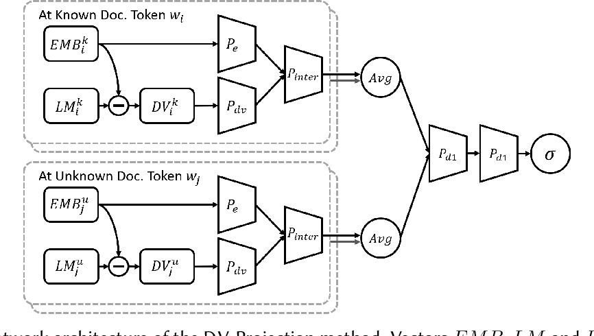 Figure 4 for Improving Authorship Verification using Linguistic Divergence