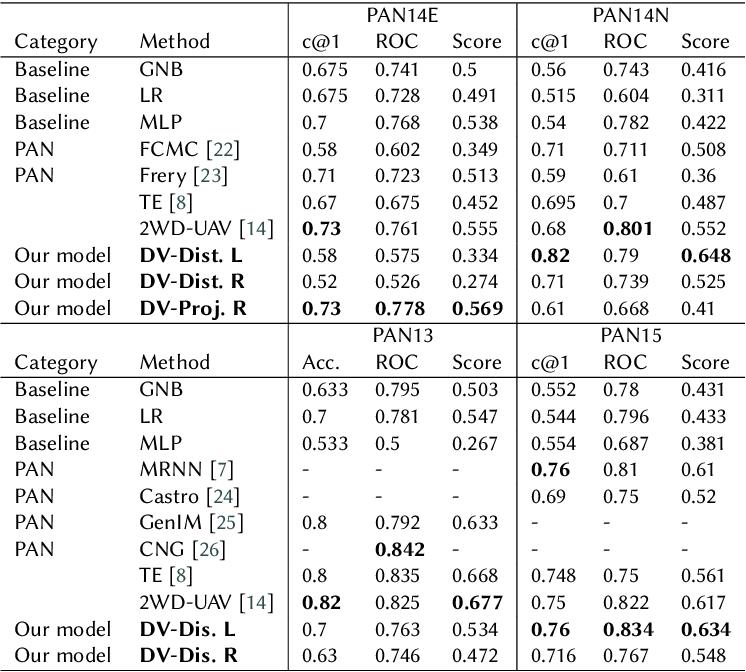 Figure 1 for Improving Authorship Verification using Linguistic Divergence