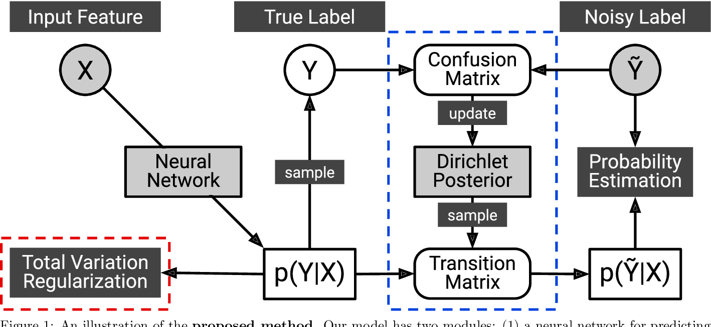 Figure 1 for Learning Noise Transition Matrix from Only Noisy Labels via Total Variation Regularization