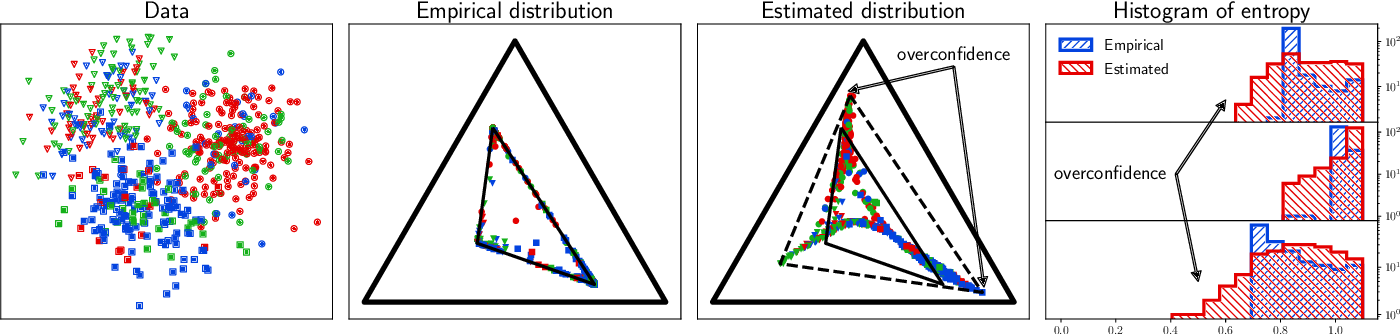Figure 4 for Learning Noise Transition Matrix from Only Noisy Labels via Total Variation Regularization