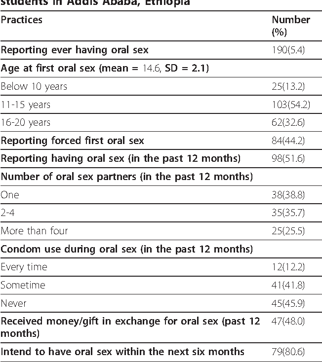 Table 4 from Oral and anal sex practices among high school youth in