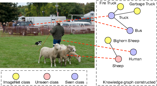 Figure 1 for Multi-label Zero-shot Classification by Learning to Transfer from External Knowledge