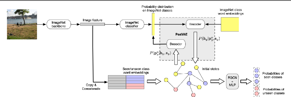 Figure 3 for Multi-label Zero-shot Classification by Learning to Transfer from External Knowledge