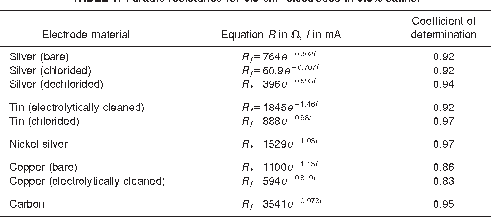 Measurement Of The Direct Current Faradic Resistance Of The