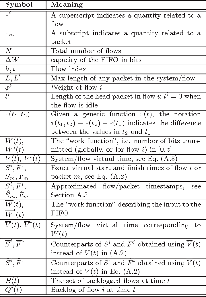 Table A3 From Reducing The Execution Time Of Fair Queueing Packet