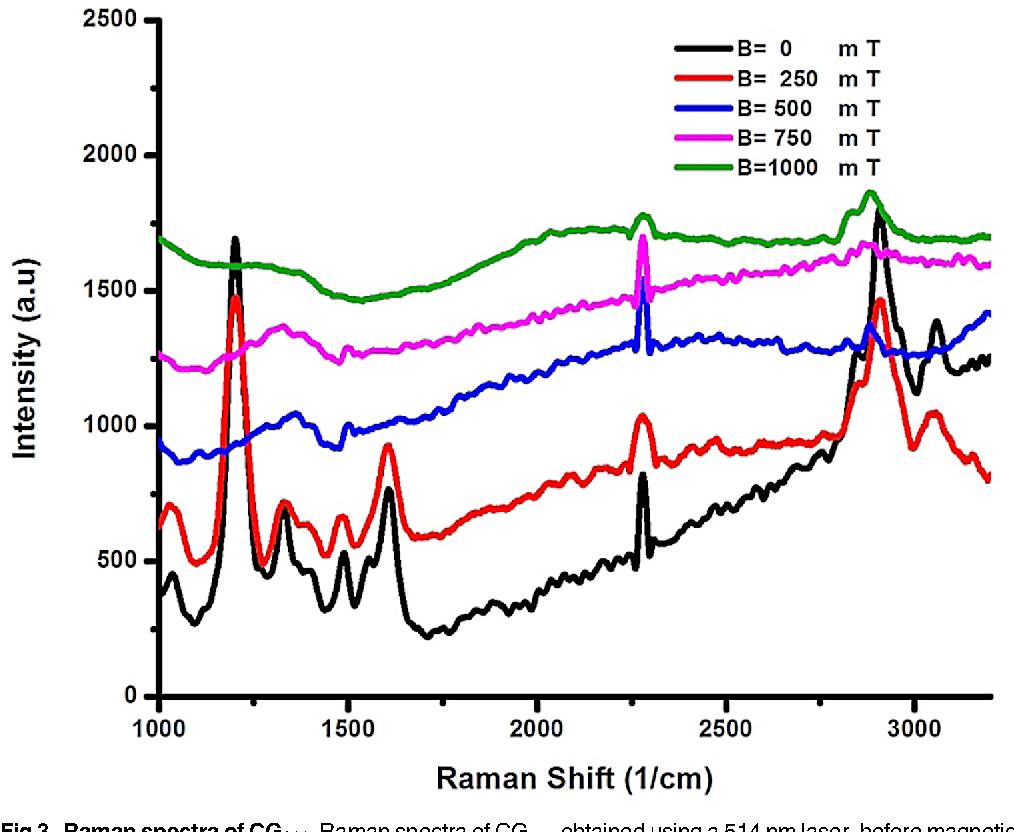 Figure 3 From Spectroscopic Uv Vis Raman And Electrophoresis Magneticfieldsensorconnections Electronicslab Fig Spectra Of Cg100 Obtained Using A 514