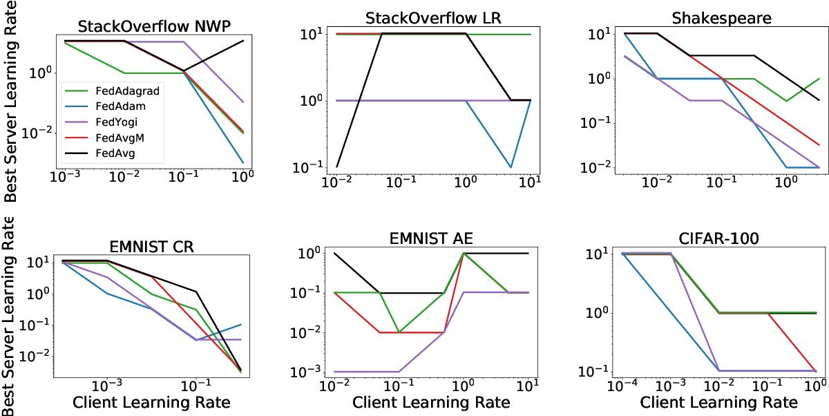 Figure 4 for Adaptive Federated Optimization