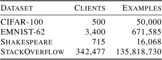 Figure 1 for Adaptive Federated Optimization