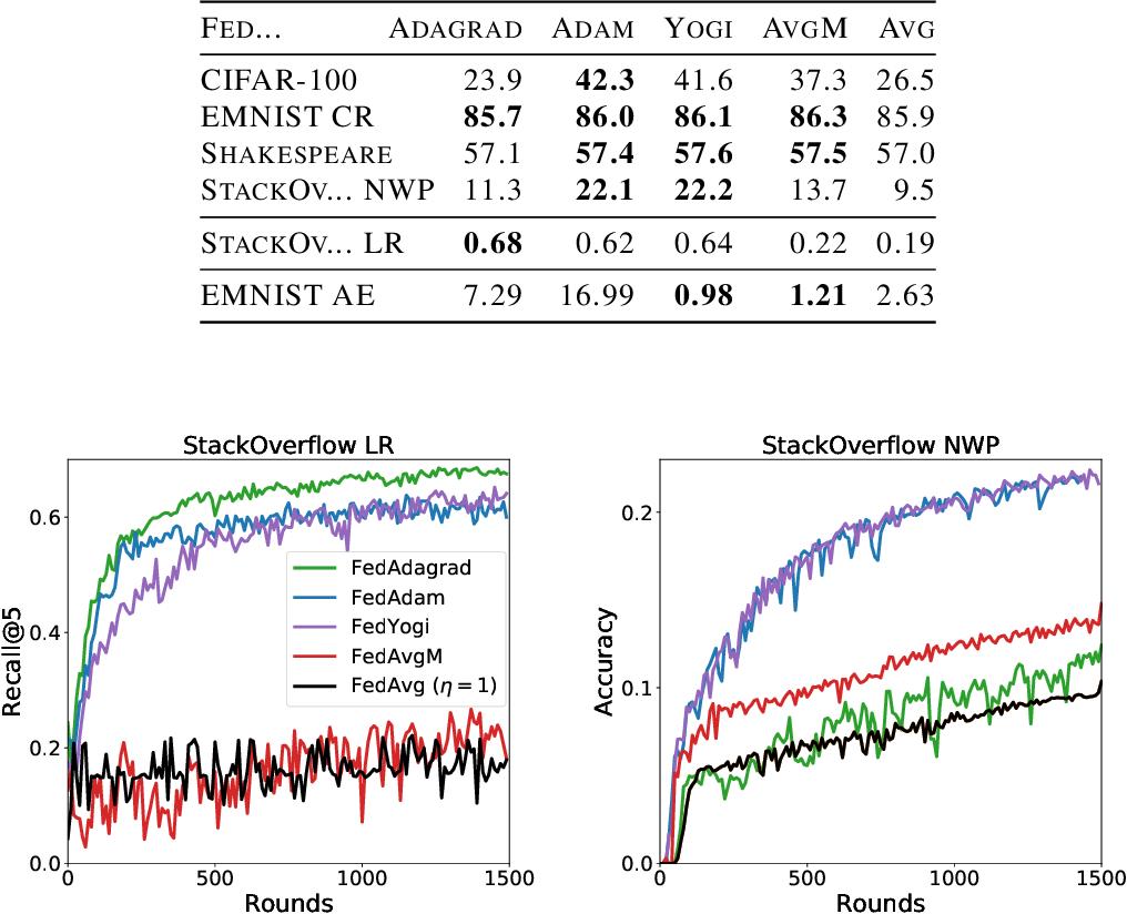 Figure 2 for Adaptive Federated Optimization