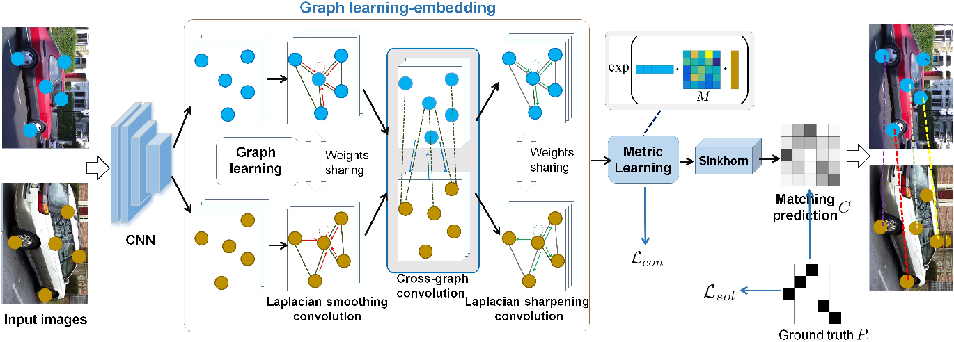 Figure 1 for GLMNet: Graph Learning-Matching Networks for Feature Matching