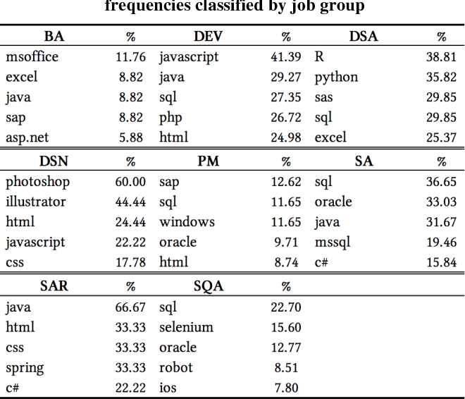 Using Text Mining to Discover Skills Demanded in Software