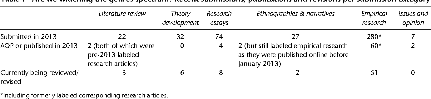 empirical literature review definition