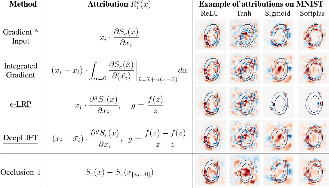 Figure 2 for Towards better understanding of gradient-based attribution methods for Deep Neural Networks