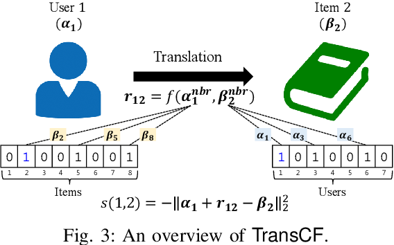 Figure 3 for Collaborative Translational Metric Learning