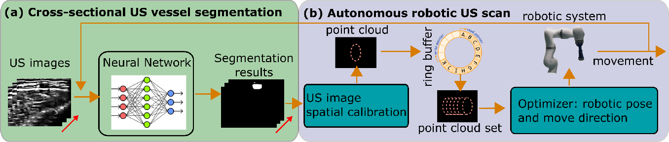 Figure 3 for Autonomous Robotic Screening of Tubular Structures based only on Real-Time Ultrasound Imaging Feedback