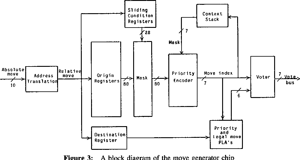 The Design And Implementation Of A Vlsi Chess Move Generator