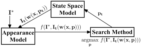 Figure 1 for Modular Decomposition and Analysis of Registration based Trackers