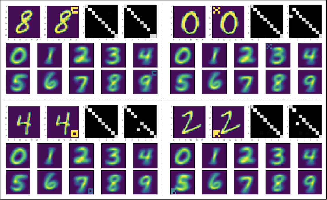 Figure 2 for Adversarial examples are useful too!