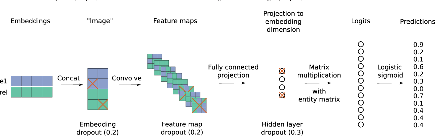 Figure 2 for Convolutional 2D Knowledge Graph Embeddings