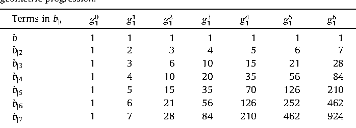 Table 1 from An anti-bunching strategy to improve bus