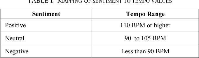 Sentiment based music play system - Semantic Scholar